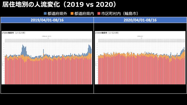 輪島市:居住地別人流変化(2019 vs 2020)
