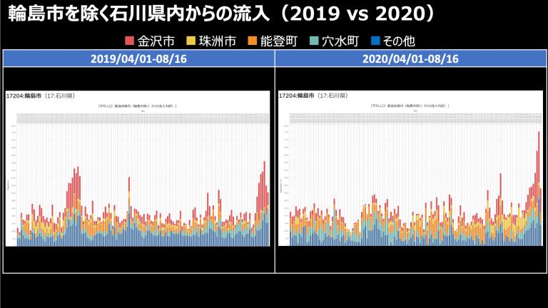 石川県内(輪島市除く)からの流入(2019 vs 2020)